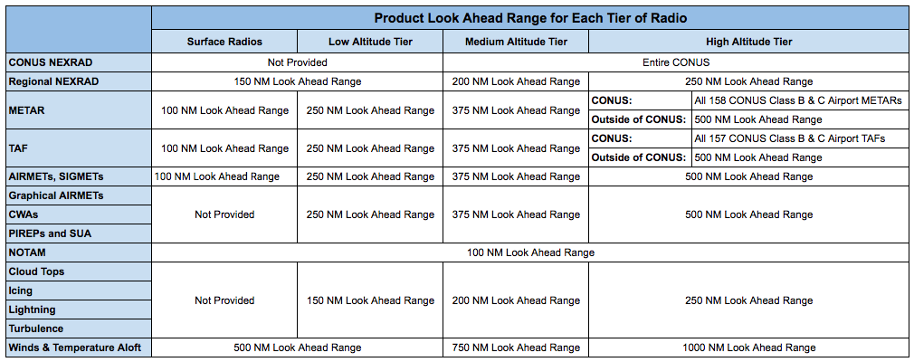 ADS-B_Product_Look_Ahead_Ranges.png